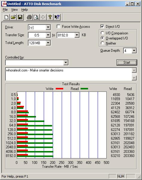 UserBenchmark: ATTO Disk Benchmark